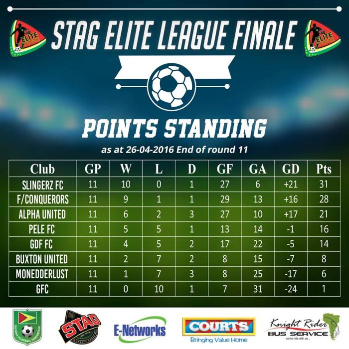 Stag Elite League Points Table
