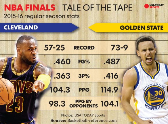 nba finals 2016 preview warriors vs cavaliers gy sports source